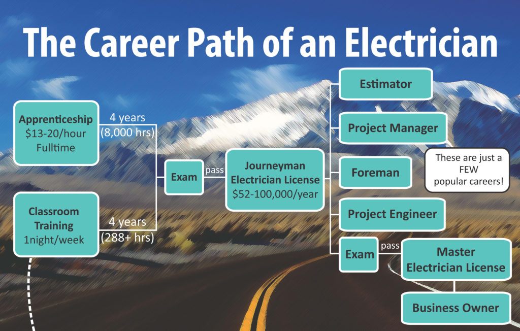 Four Year Electrician Apprentice Program Faqs Iecrm